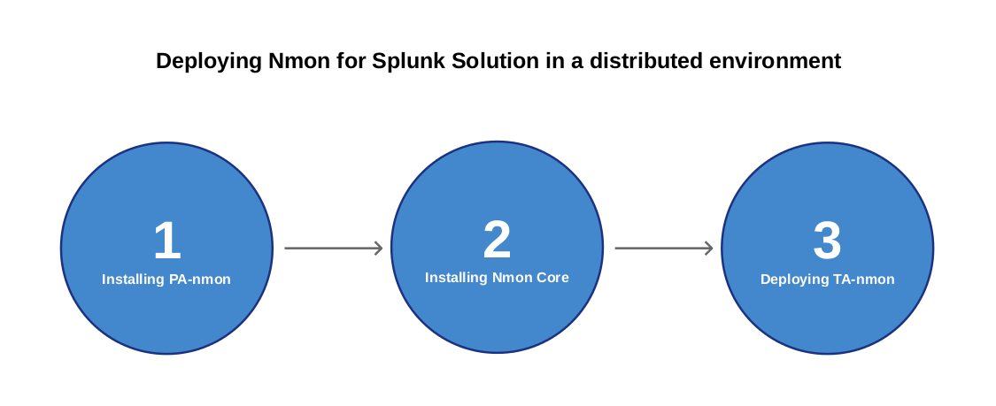 02 - Deploy to distributed deployment - Nmon for Splunk